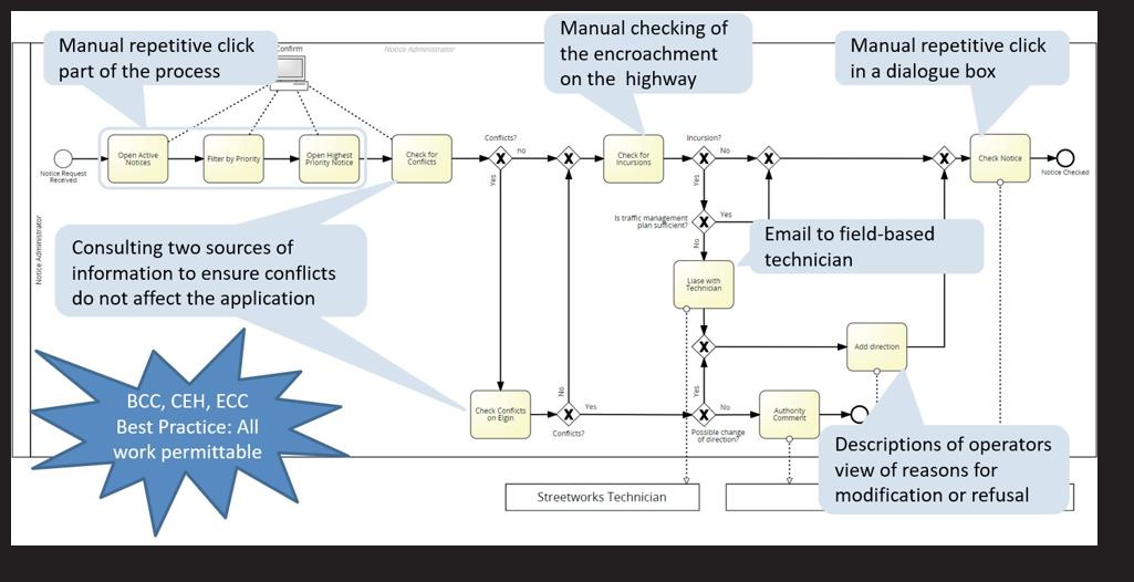 Process Discovery of Three Discrete Processes using Signavio Process Manager