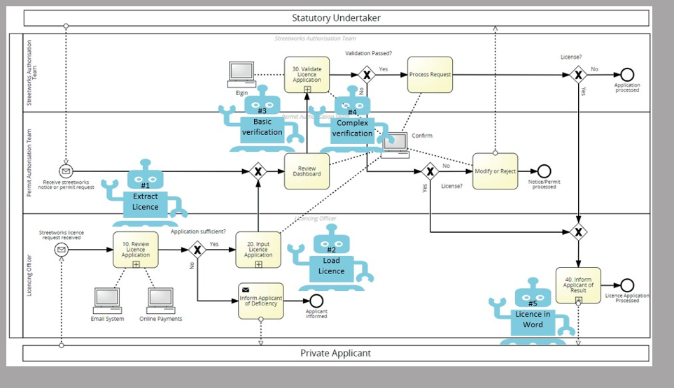 Optimised process with Automation Interventions Identified using Signavio Process Manager