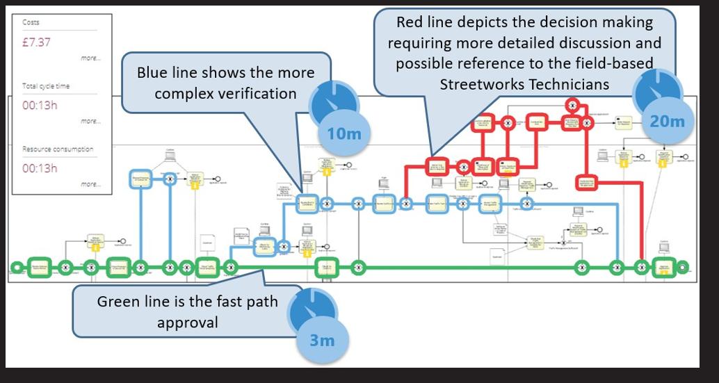 Process Simulations using Signavio Process Simulation