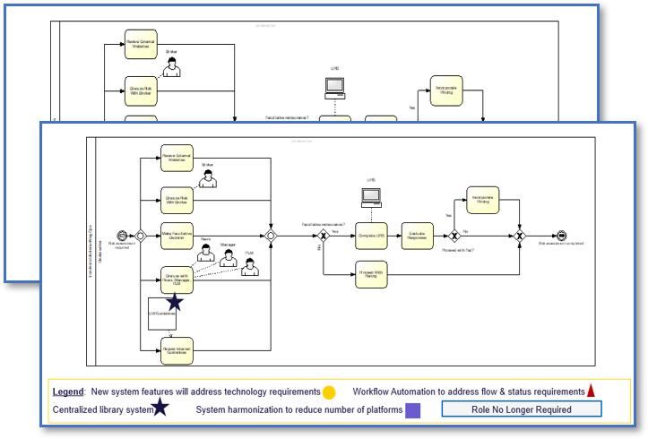 Process Analysis and Identification of Process Improvement Opportunities