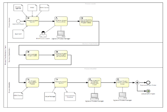 Process Documentation in Common Process Language (BPMN) and Reusable Format