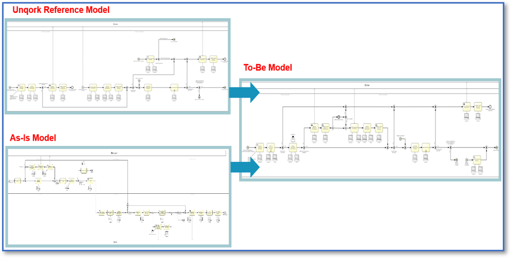 Dynamic Software Reference Models and To-be Process Model Development