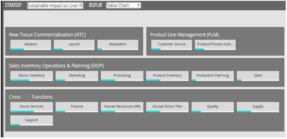 Operating Model - holistic view of the whole organisation including each of its functions