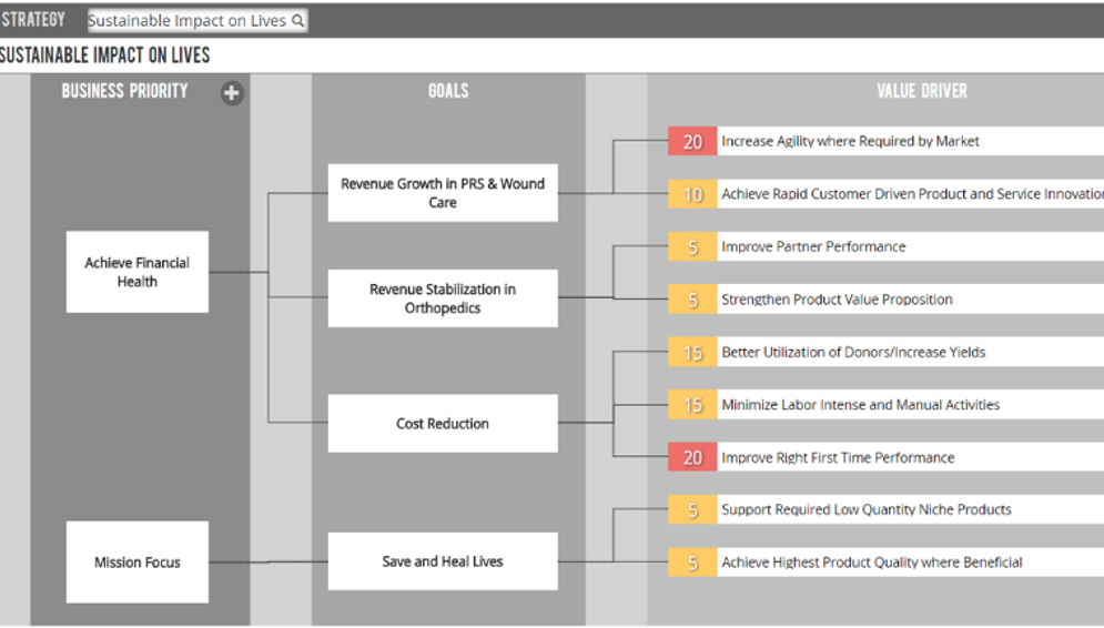 Targeting Value - value driver tree to align business priorities and goals