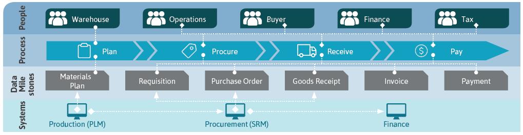 E2E Order to Invoice Process