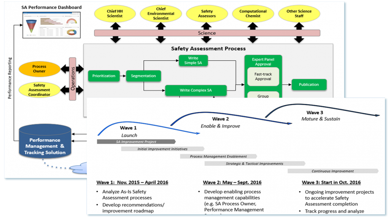 Prioritized Process Roadmap