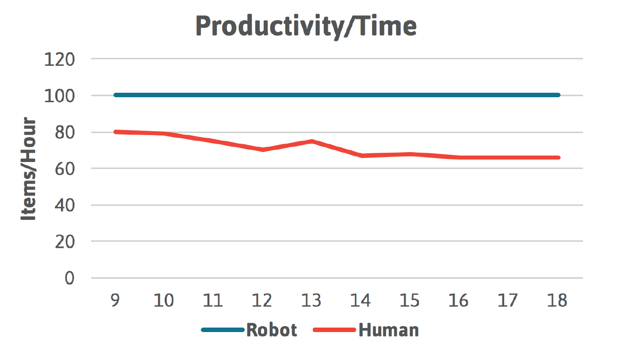 Robot vs Human Productivity/Time chart