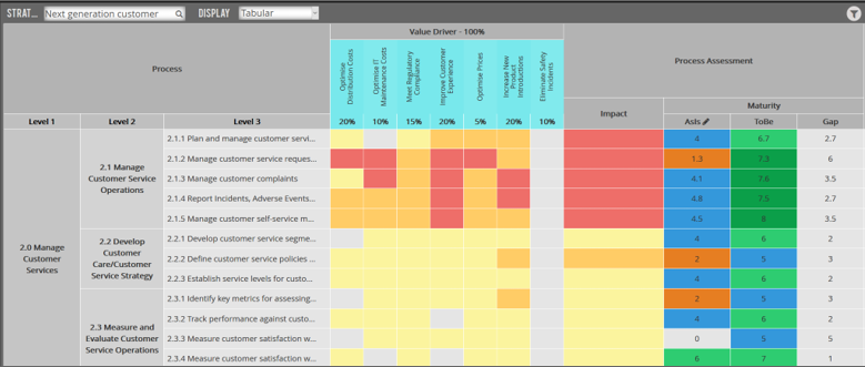 Targeting Automation through BPM Lens- Prioritization approach to target impact, low maturity processes