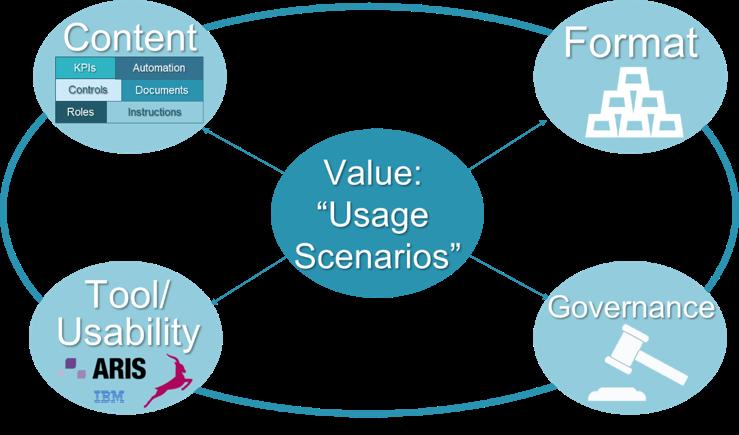 Value Usage Scenarios