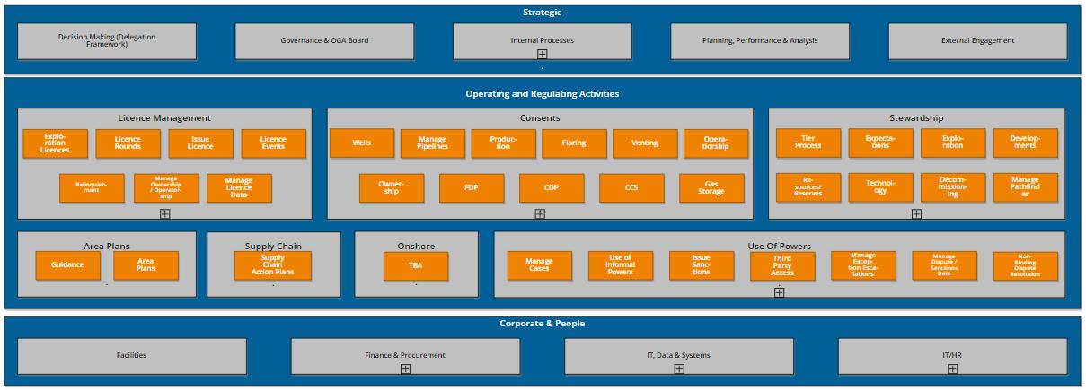 Process OP-Model