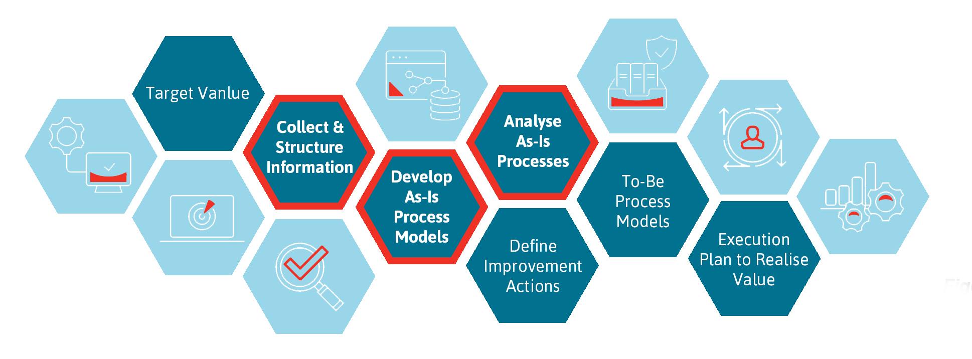 Rapid Process Improvement
