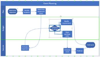 Mobilising of a BPM Platform